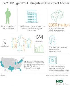 SEC-Registered Investment Adviser
